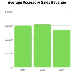 Chevy Average Accessory Sales Rev