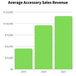Honda Average Accessory Sales Rev