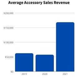 JLR Average Accessory Sales Rev