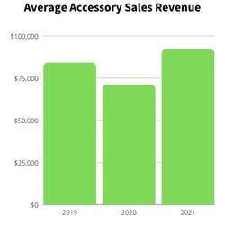 SUB Average Accessory Sales Rev