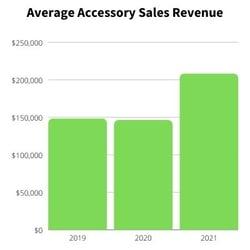Toyota Average Accessory Sales Revenue