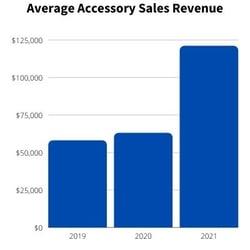 cdjr Average Accessory Sales Rev