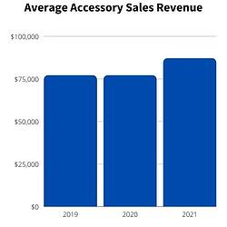 ford Average Accessory Sales Rev